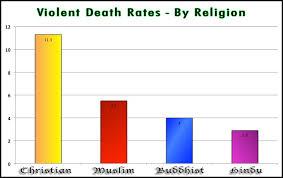 christian-violence